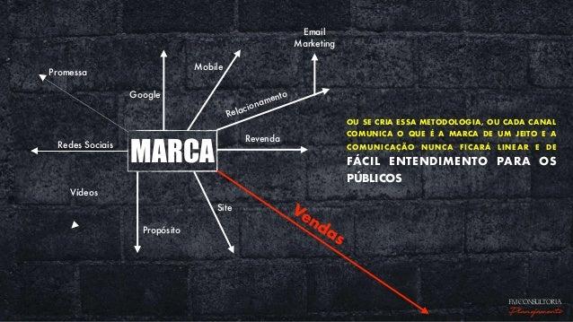 MARCA Redes Sociais Relacionamento Propósito Vendas Google FM CONSULTORIA Planejamento OU SE CRIA ESSA METODOLOGIA, OU CAD...