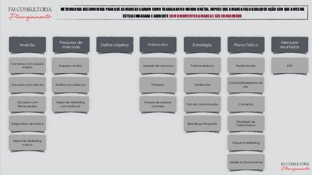 Imersão Pesquisa de mercado Mensurar resultados Publico alvo Mapear cenário Estratégia Plano TáticoDefinir objetivo METODO...