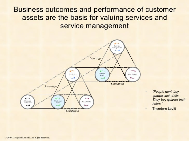 Business outcomes and performance of customer assets are the basis for valuing services and service management © 2007 Meta...