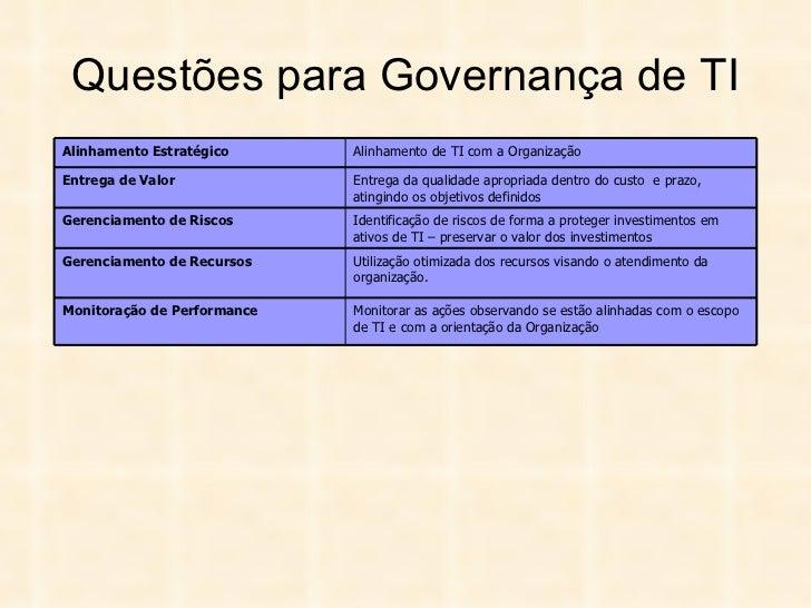 Questões para Governança de TI Monitorar as ações observando se estão alinhadas com o escopo de TI e com a orientação da O...