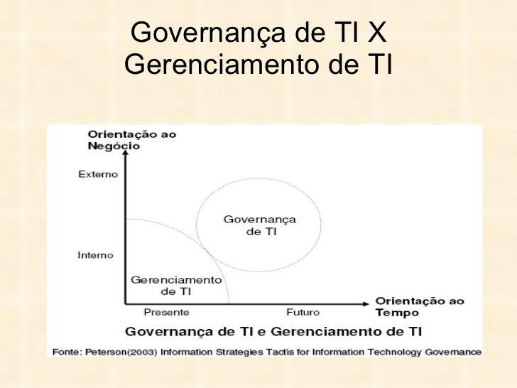 Governança de TI X Gerenciamento de TI