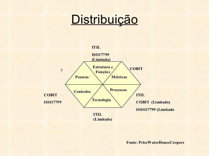 Distribuição Controles Pessoas Estrutura e Funções Processos Métricas Tecnologia COBIT ITIL COBIT  (Limitado) ISSO17799 (L...