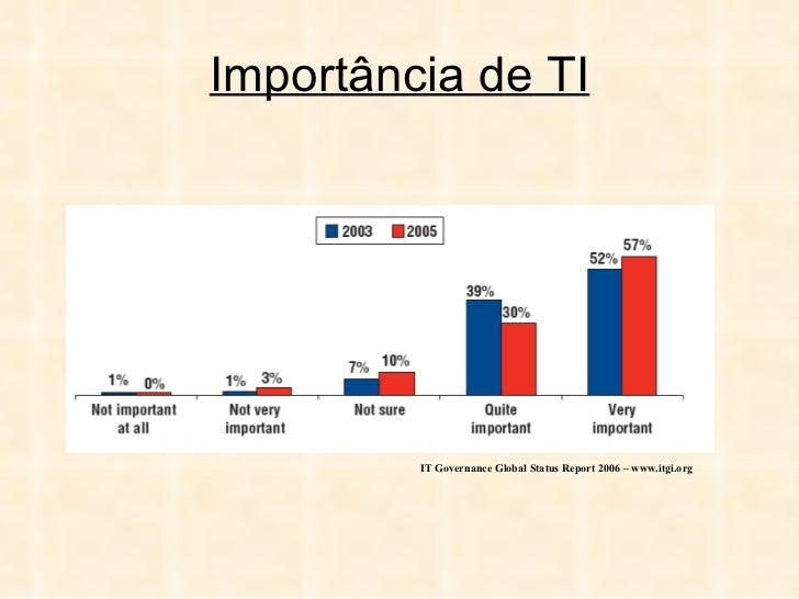 Importância de TI IT Governance Global Status Report 2006 – www.itgi.org