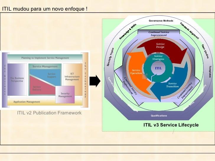 ITIL mudou para um novo enfoque ! ITIL v2 Publication Framework ITIL v3 Service Lifecycle