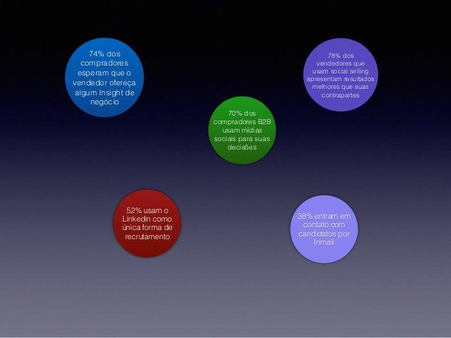 Linkedin 101 - Sendo Profissional na Rede Profissional - Business Version Slide 2