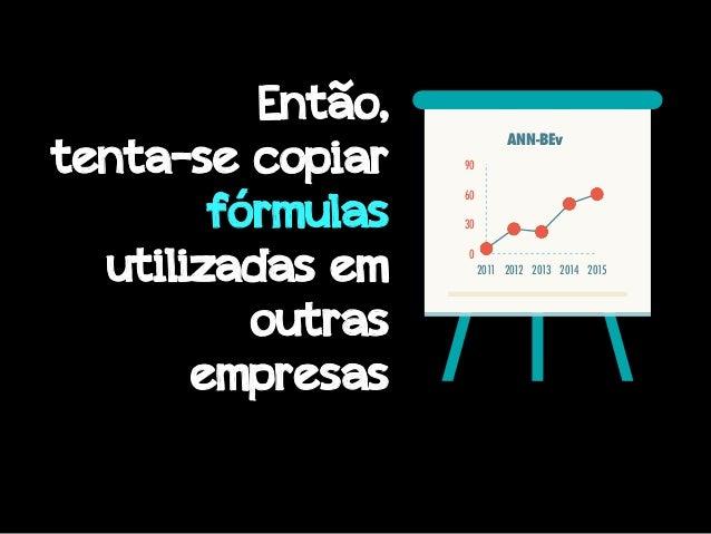 0 30 60 90 2011 2012 2013 2014 2015 ANN-BEv Então, tenta-se copiar fórmulas utilizadas em outras empresas