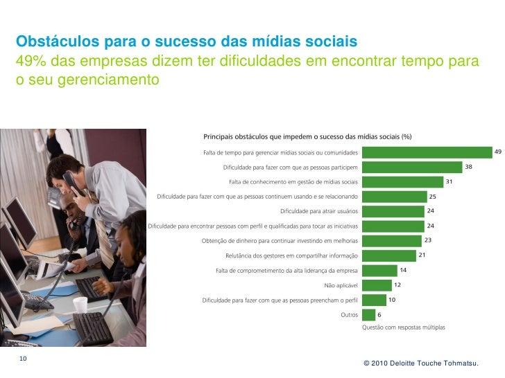 Obstáculos para o sucesso das mídias sociais 49% das empresas dizem ter dificuldades em encontrar tempo para o seu gerenci...