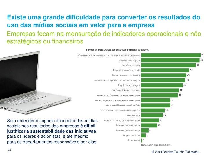Existe uma grande dificuldade para converter os resultados do uso das mídias sociais em valor para a empresa Empresas foca...