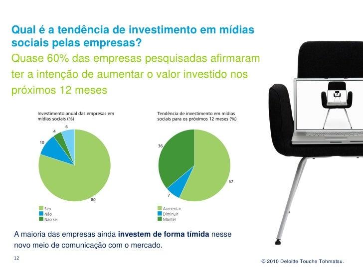 Qual é a tendência de investimento em mídias sociais pelas empresas? Quase 60% das empresas pesquisadas afirmaram ter a in...