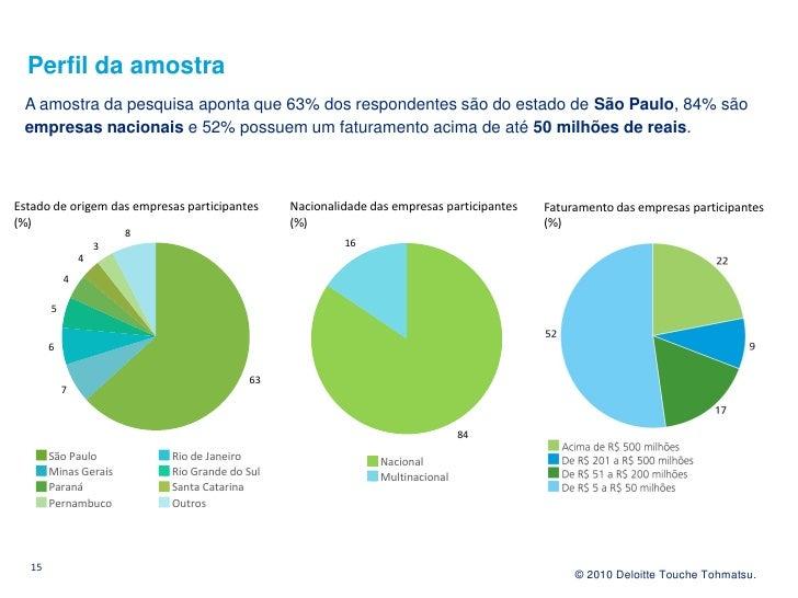 Perfil da amostra  A amostra da pesquisa aponta que 63% dos respondentes são do estado de São Paulo, 84% são  empresas nac...