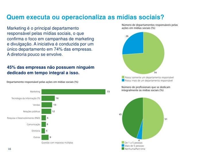 Quem executa ou operacionaliza as mídias sociais? Marketing é o principal departamento responsável pelas mídias sociais, o...