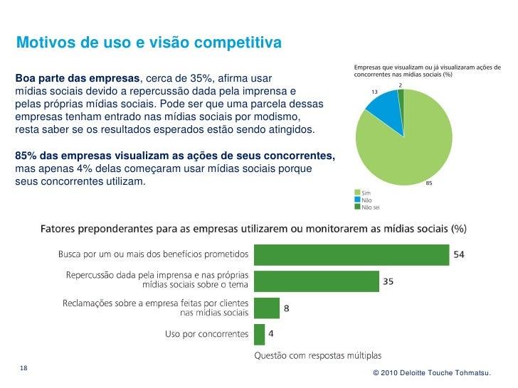 Motivos de uso e visão competitiva  Boa parte das empresas, cerca de 35%, afirma usar mídias sociais devido a repercussão ...