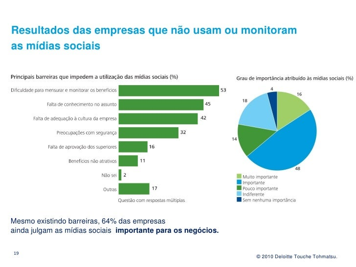 Resultados das empresas que não usam ou monitoram as mídias sociais     Mesmo existindo barreiras, 64% das empresas ainda ...