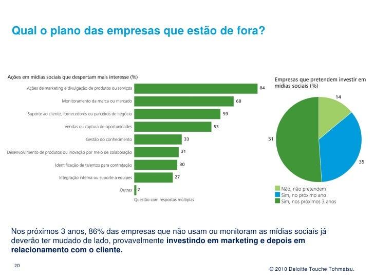 Qual o plano das empresas que estão de fora?     Nos próximos 3 anos, 86% das empresas que não usam ou monitoram as mídias...
