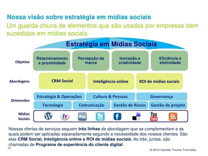 Nossa visão sobre estratégia em mídias sociais Um guarda-chuva de elementos que são usados por empresas bem sucedidas em m...