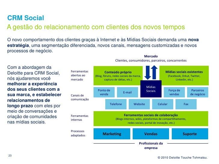 CRM Social A gestão do relacionamento com clientes dos novos tempos O novo comportamento dos clientes graças à Internet e ...