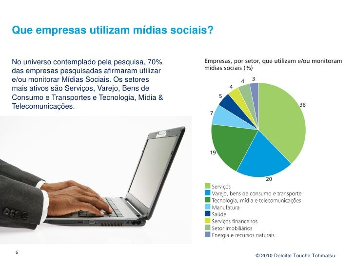 Que empresas utilizam mídias sociais?  No universo contemplado pela pesquisa, 70% das empresas pesquisadas afirmaram utili...