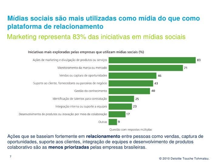 Mídias sociais são mais utilizadas como mídia do que como plataforma de relacionamento Marketing representa 83% das inicia...