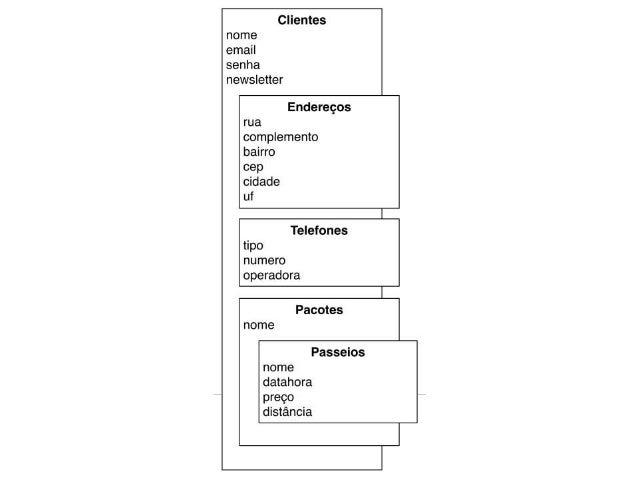 Desenvolvimento de aplicações PHP com MongoDB