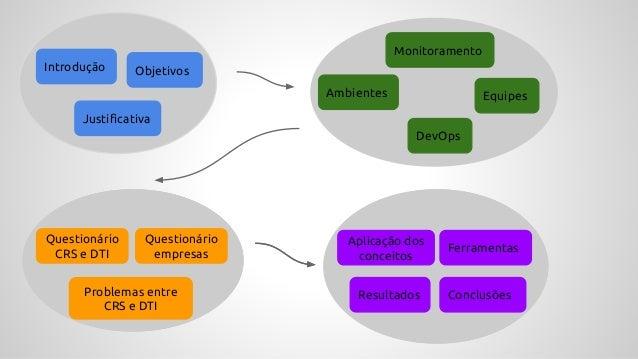 Introdução Objetivos Justificativa Ambientes Equipes Monitoramento DevOps Reuniões Problemas Aplicação dos conceitos Ferra...
