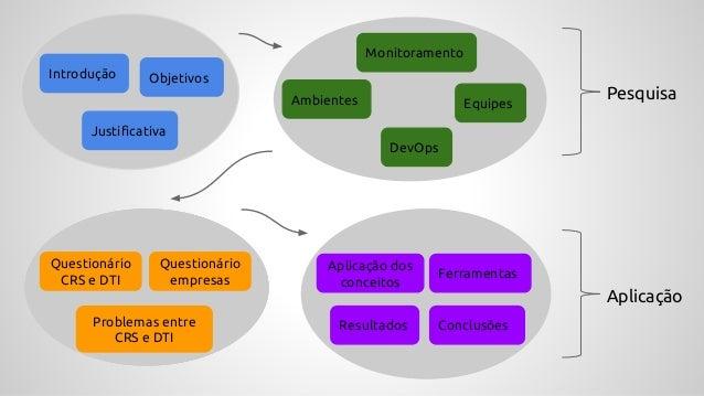 Introdução Objetivos Justificativa Ambientes Equipes Monitoramento DevOps Reuniões Problemas Aplicação dos conceitos Pesqu...