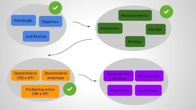 Introdução Objetivos Justificativa Ambientes Equipes Monitoramento DevOps Reuniões Questionário Ferramentas Resultados Con...