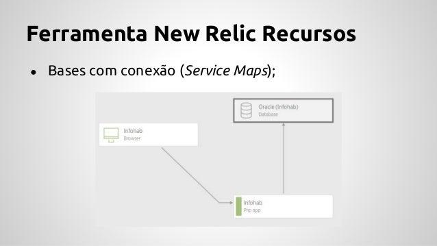Ferramenta New Relic Ganhos ● Oferece vários recursos úteis para os desenvolvedores; ● Pontos críticos da aplicação; ● Sat...