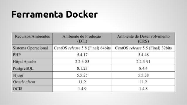 Ferramenta Docker Exemplo criação máquina Docker;