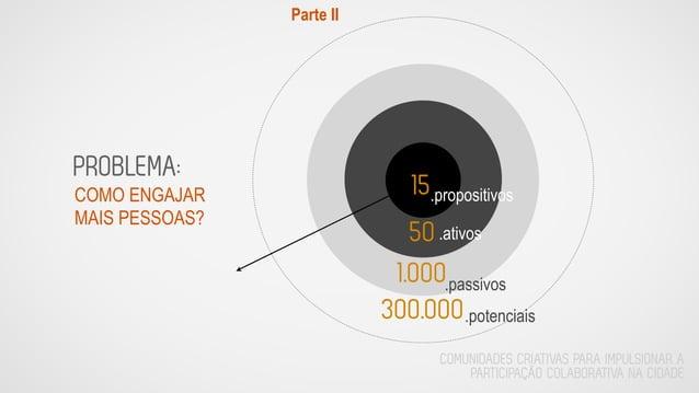 Parte II COMUNIDADES CRIATIVAS PARA IMPULSIONAR A PARTICIPAÇÃO COLABORATIVA NA CIDADE PROBLEMA: 15 50 1.000 300.000 .propo...