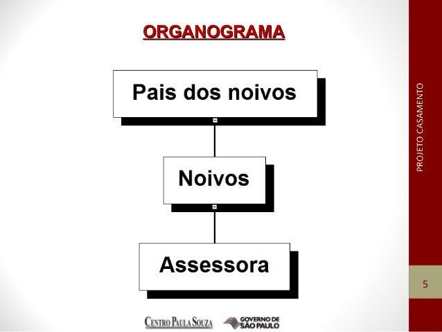 ORGANOGRAMAORGANOGRAMA 5