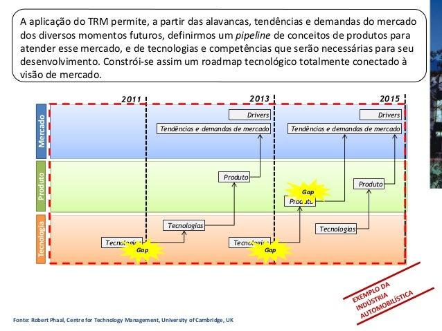 MercadoProdutoTecnologia2011 2013 2015Tendências e demandas de mercado Tendências e demandas de mercadoProdutoProdutoProdu...