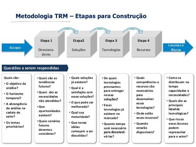 Metodologia TRM – Etapas para ConstruçãoEscopoEtapa 1Direciona-doresEtapa2SoluçõesEtapa 3TecnologiasEtapa 4RecursosLacunas...