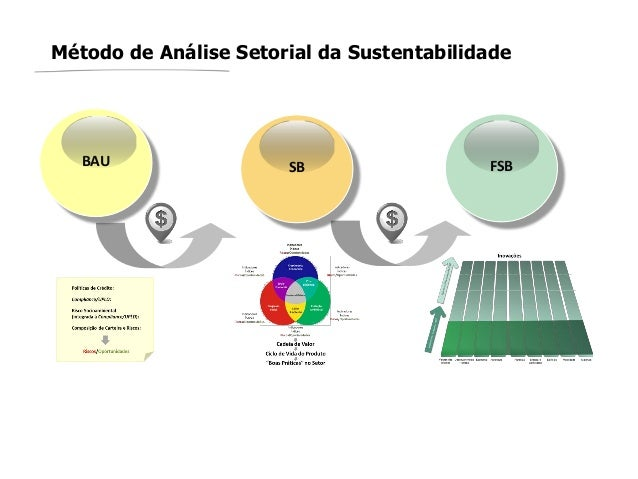 Método de Análise Setorial da SustentabilidadeBAU SB FSB