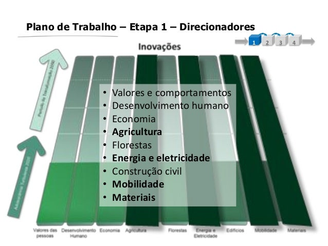 Plano de Trabalho – Etapa 1 – Direcionadores1 2 3 4• Valores e comportamentos• Desenvolvimento humano• Economia• Agricultu...