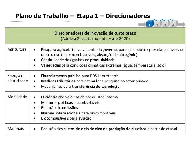 Plano de Trabalho – Etapa 1 – Direcionadores1 2 3 4Direcionadores de inovação de curto prazo(Adolescência turbulenta – até...
