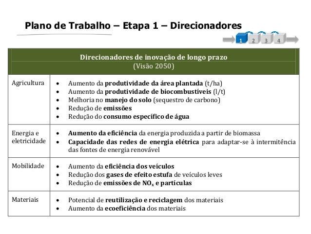 Plano de Trabalho – Etapa 1 – Direcionadores1 2 3 4Direcionadores de inovação de longo prazo(Visão 2050)Agricultura  Aume...