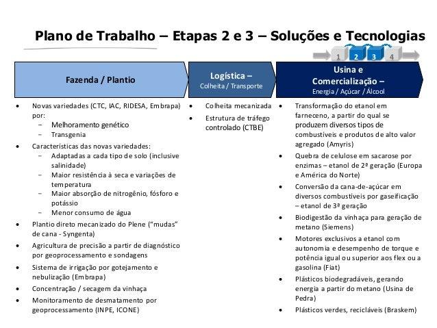 Plano de Trabalho – Etapas 2 e 3 – Soluções e Tecnologias1 2 3 4 Novas variedades (CTC, IAC, RIDESA, Embrapa)por:- Melhor...