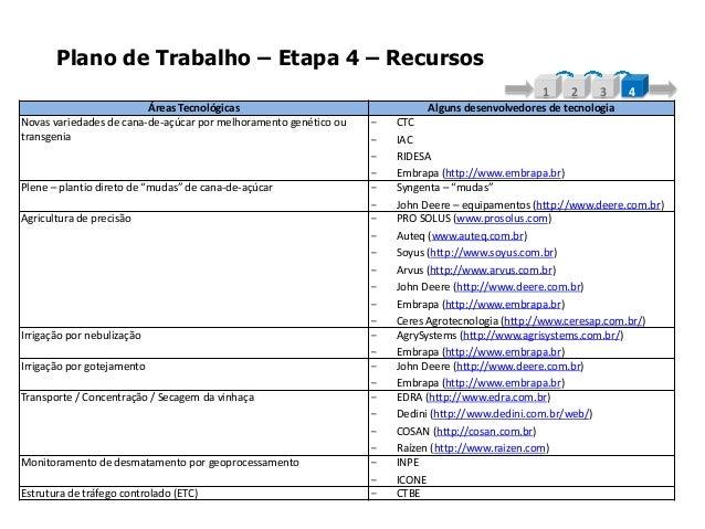Plano de Trabalho – Etapa 4 – RecursosÁreas Tecnológicas Alguns desenvolvedores de tecnologiaNovas variedades de cana-de-a...