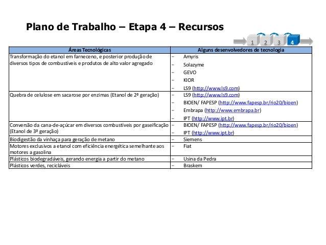 Plano de Trabalho – Etapa 4 – Recursos1 2 3 4Áreas Tecnológicas Alguns desenvolvedores de tecnologiaTransformação do etano...