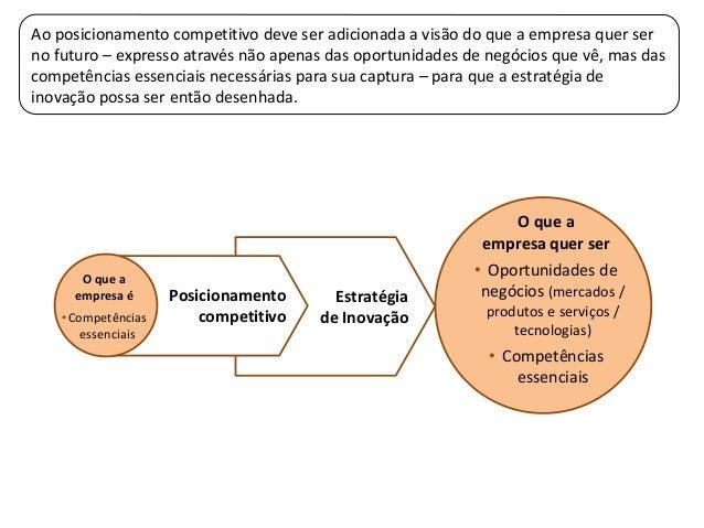 Estratégiade InovaçãoO que aempresa quer ser• Oportunidades denegócios (mercados /produtos e serviços /tecnologias)• Compe...