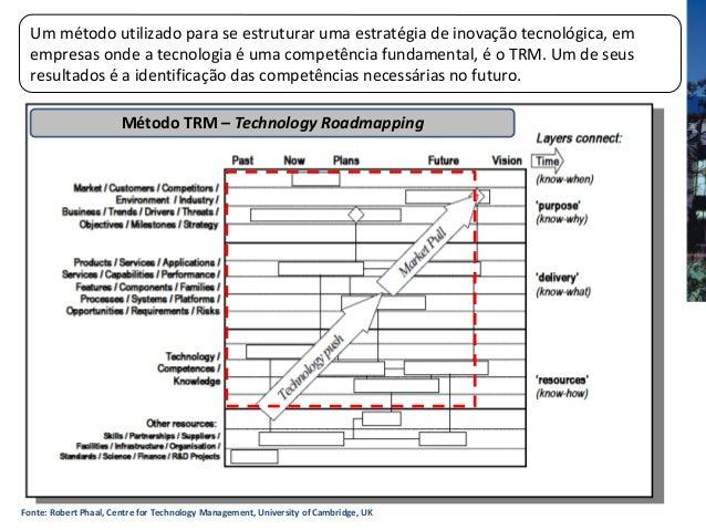 Fonte: Robert Phaal, Centre for Technology Management, University of Cambridge, UKUm método utilizado para se estruturar u...