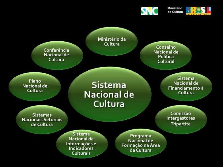 Resultado de imagem para sistema nacional de cultura