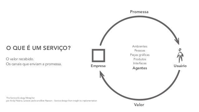 Introdução a design de serviços