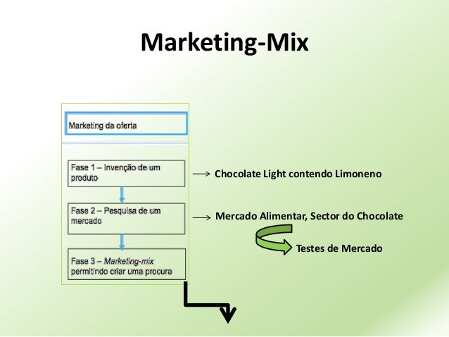 the marketing plan for chocolate development Introduction to marketing,haighrsquos chocolate is a family owned australia chocolatier based in adelaide sa they specialize in handmade and single origin chocolates from australia and around business development assignment help marketing plan of haigh's chocolate referencing styles.