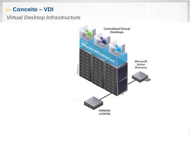 Apresentação VDI com VMware View