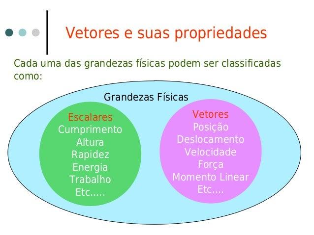 Vetores e suas propriedadesCada uma das grandezas físicas podem ser classificadascomo:Grandezas FísicasEscalaresCumpriment...