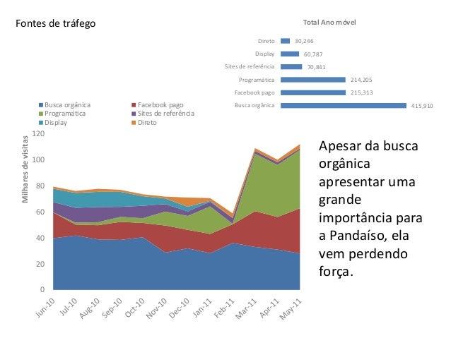 Programática x Display: Mesmo investimento, 3,5x mais visitas via programática. Nossos VISITANTES