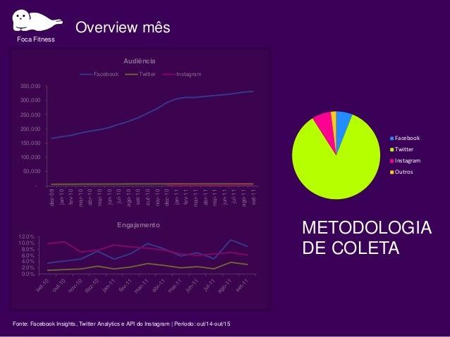 Resultados consolidados Campanha Período Objetivo Ações Investimento Meta Panda sossegado Views 70K $30K -30% jan/15 Conve...