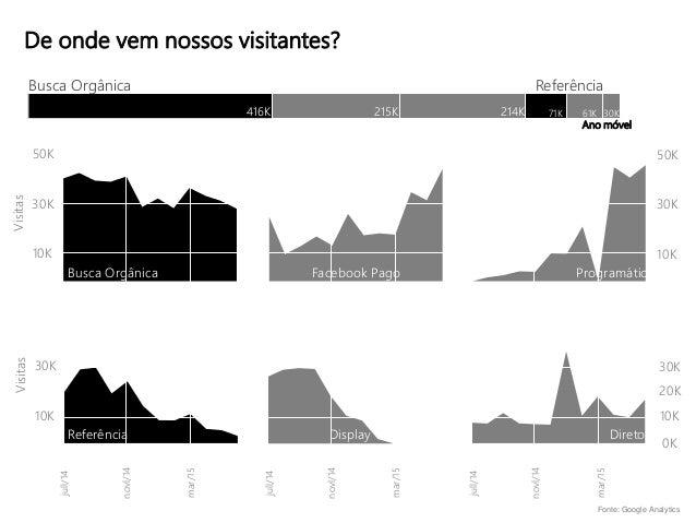 Técnicas básicas de visualização de dados - dataviz