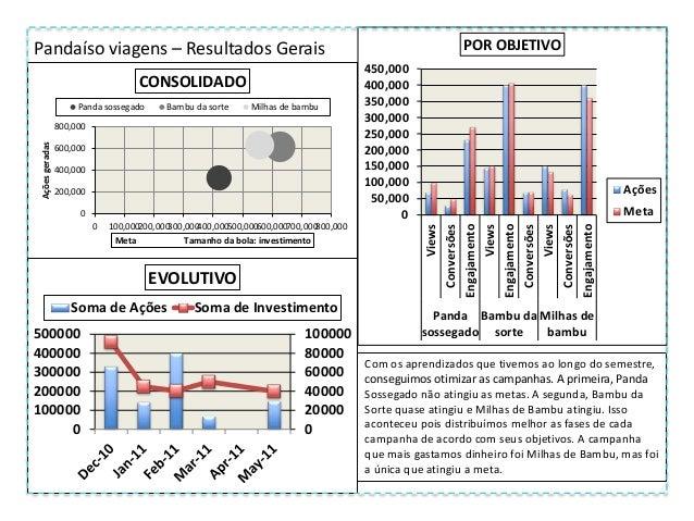 Pandaíso viagens – Resultados Gerais 0 200,000 400,000 600,000 800,000 0 200,000 400,000 600,000 800,000 Açõesgeradas Meta...